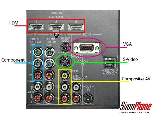 HDMI คืออะไร, Component, S-Video, Composite, DVI และVGA พอร์ตรับสัญญาณภาพประเภทต่างๆ