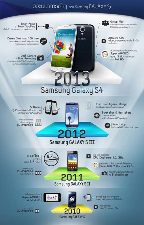 พาย้อนอดีตดูวิวัฒนาการ Samsung Galaxy สมาร์ทโฟนซีรีย์