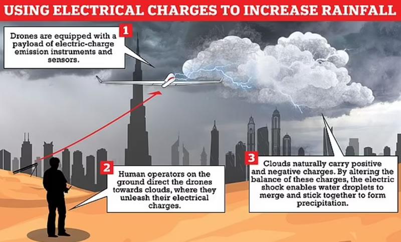 ร้อนตับแตก 48 องศา! Dubia นำโดรนสร้างฝนเทียมด้วยกระแสไฟฟ้า