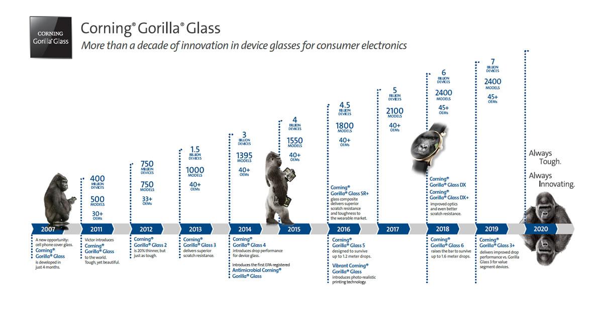 Corning Gorilla Glass Victus คืออะไร แข็งแรงกว่า Gorilla Glass 6 มากแค่ไหน?