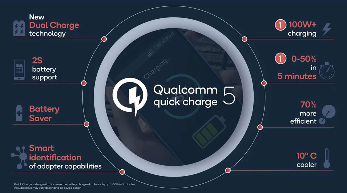 สรุปจุดเด่นเทคโนโลยีชาร์จเร็ว Qualcomm Quick Charge 5 แล้วรุ่นไหนใช้ได้บ้าง?