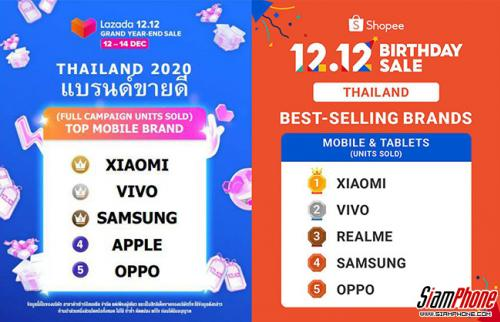 Xiaomi สร้างยอดขายดีที่สุดจากแคมเปญ 12.12 บน Lazada และ Shopee