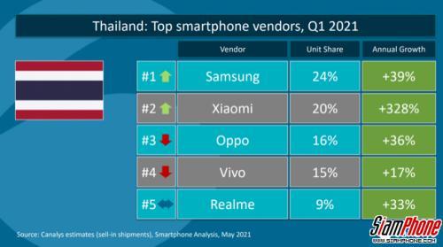 Xiaomi ทุบสถิติสร้างยอดขายไตรมาสแรก ก้าวขึ้นเป็นอันดับ 2 ในประเทศไทย